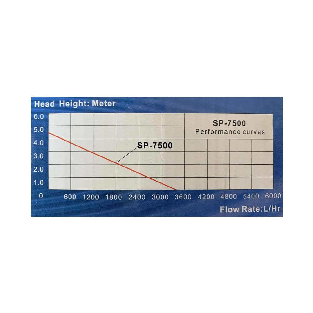 SP7500 Performance Curve